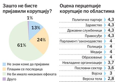 KORUPCIJA U SRBIJI EPUB DOWNLOAD