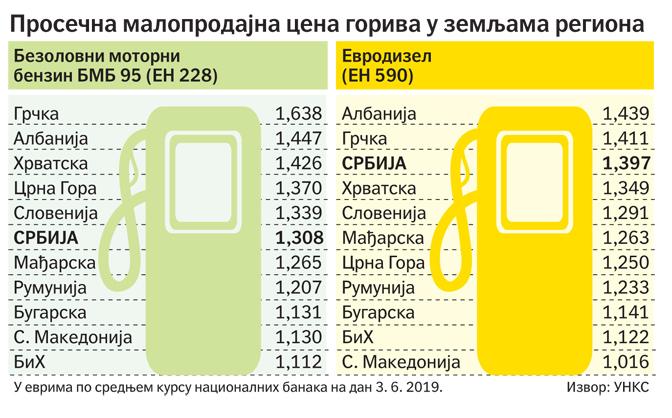 Цена горива у Србији никако да падне 2