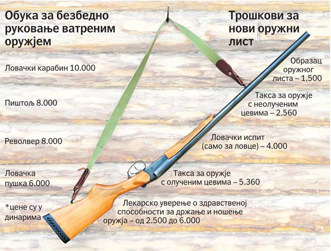 Рок за пререгистрацију оружја продужен годину дана 3