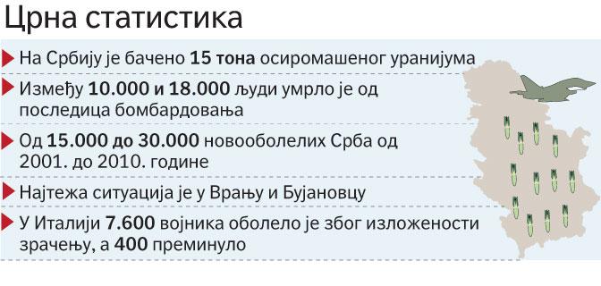 НАТО након агресије усмртио од 10.000 до 18.000 становника Србије осиромашеним уранијумом