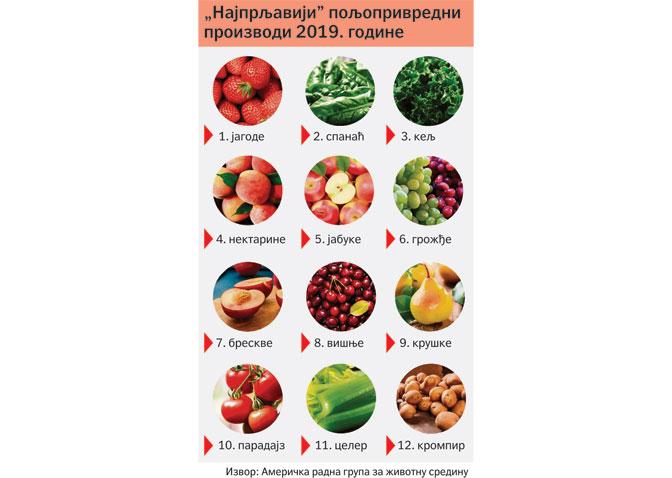 И најздравији кељ затрован пестицидима 2