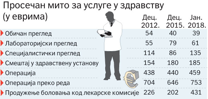 Просечан мито у Србији 74 евра 2